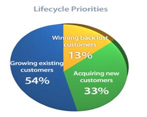 Lifecycle Priorities