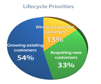 Lifecycle Priorities
